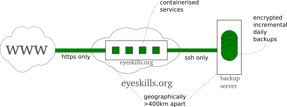 EyeSkills.org server architecture